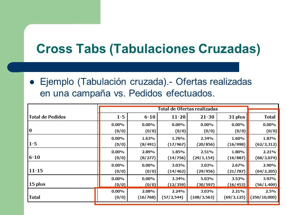 Cross Tabs (Tabulaciones Cruzadas)