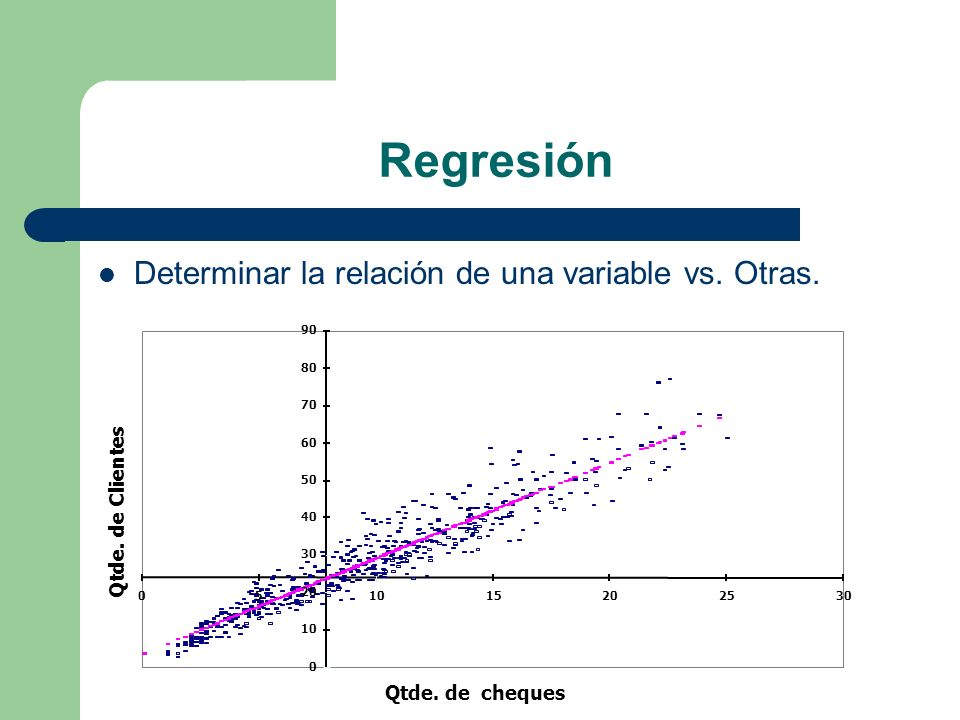 Regresión Determinar la relación de una variable vs. Otras.