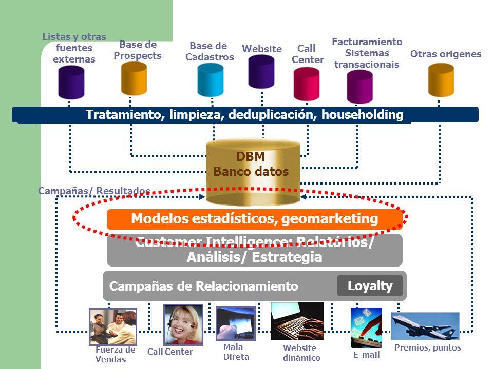 Modelos estadísticos, geomarketing Análisis/ Estrategia