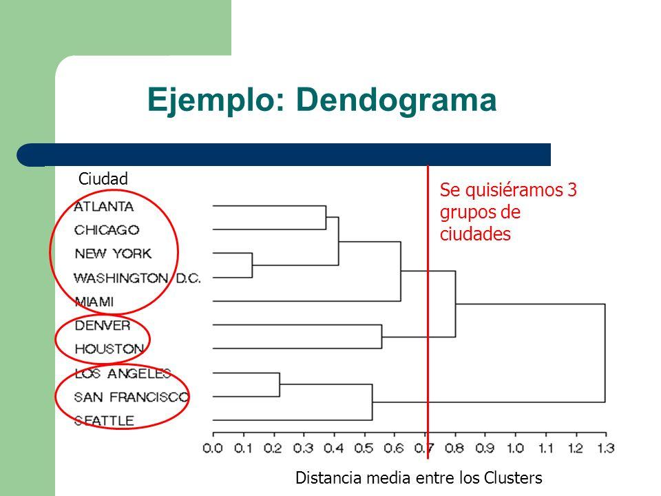Ejemplo: Dendograma Se quisiéramos 3 grupos de ciudades Ciudad