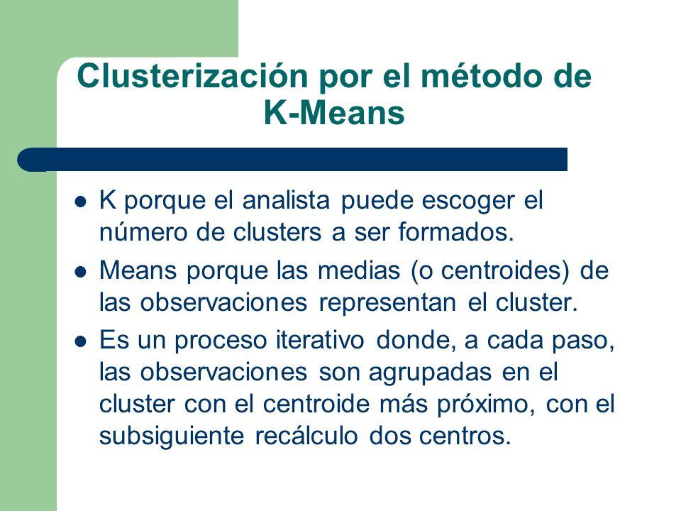 Clusterización por el método de K-Means