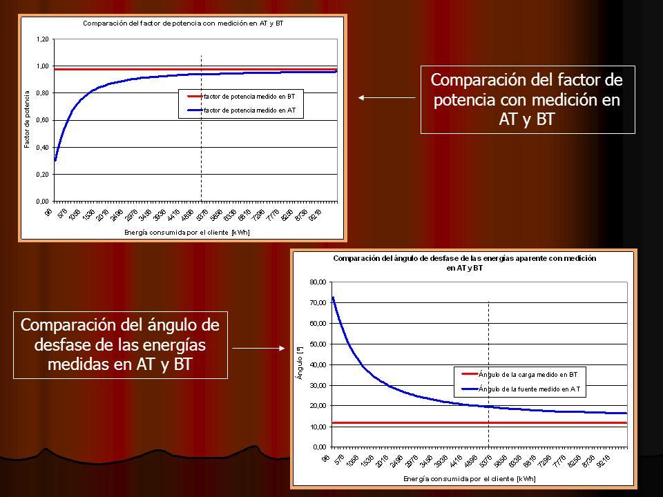 Comparación del factor de potencia con medición en AT y BT