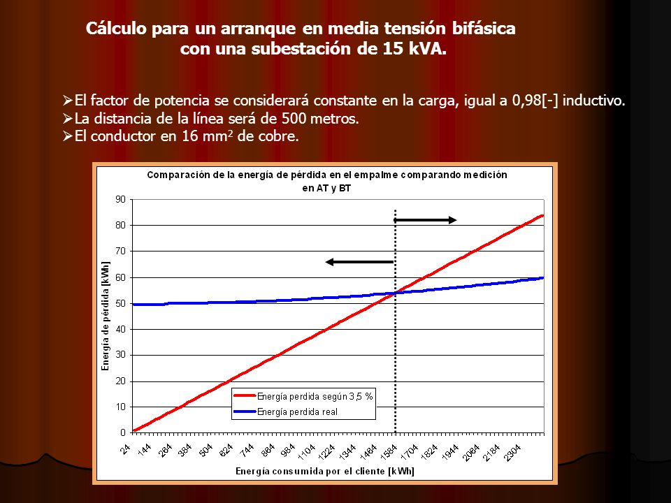 Cálculo para un arranque en media tensión bifásica con una subestación de 15 kVA.