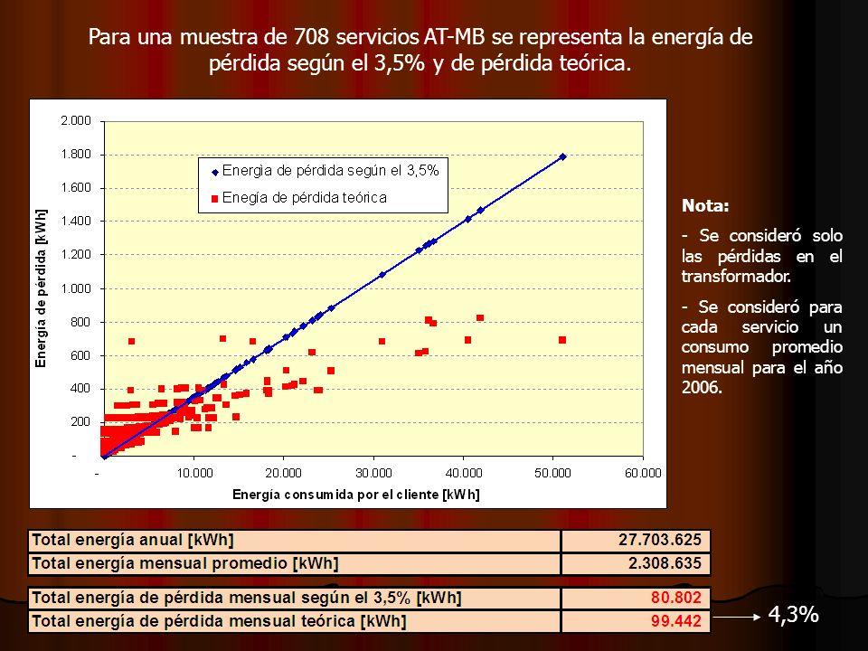 Para una muestra de 708 servicios AT-MB se representa la energía de pérdida según el 3,5% y de pérdida teórica.
