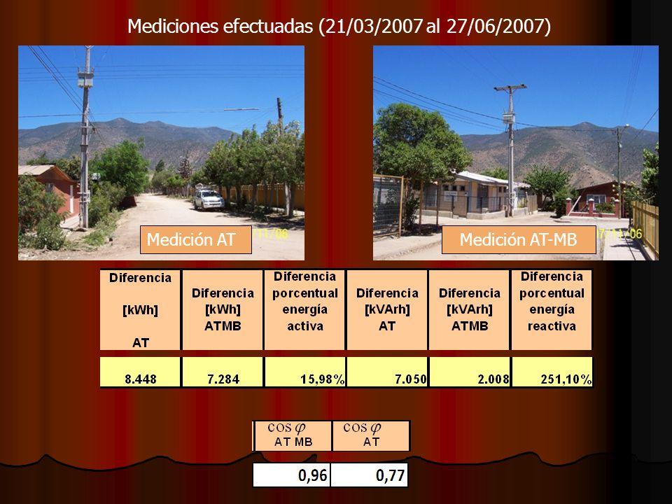 Mediciones efectuadas (21/03/2007 al 27/06/2007)