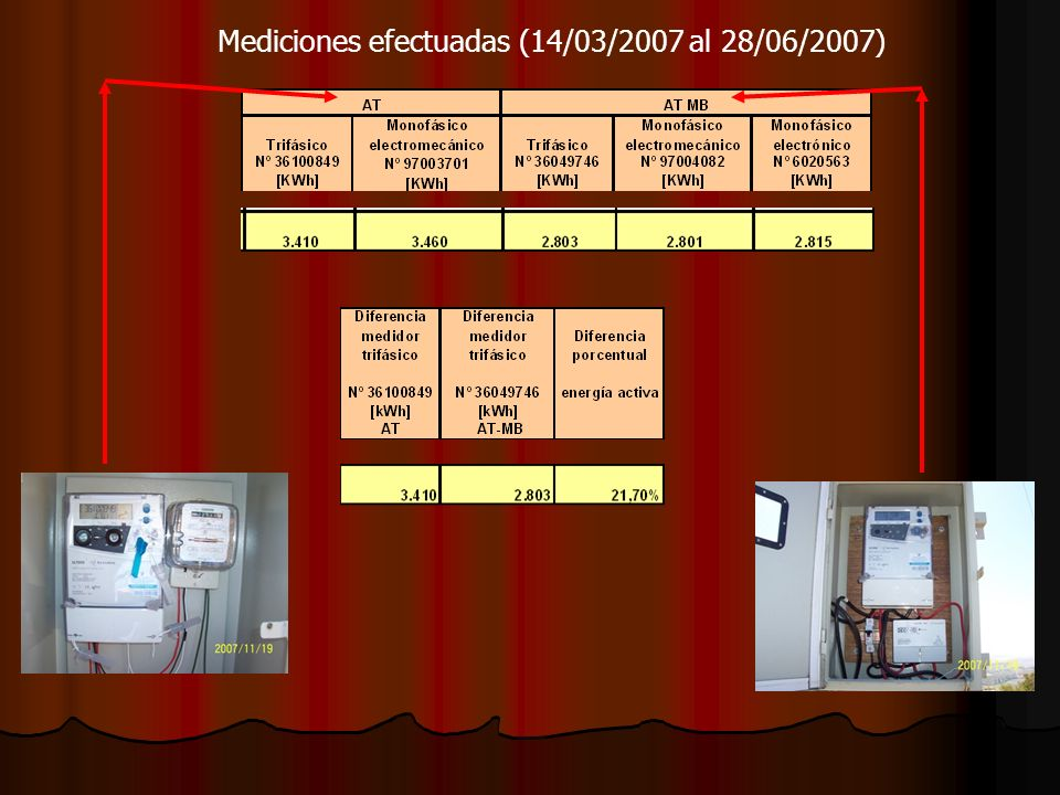 Mediciones efectuadas (14/03/2007 al 28/06/2007)
