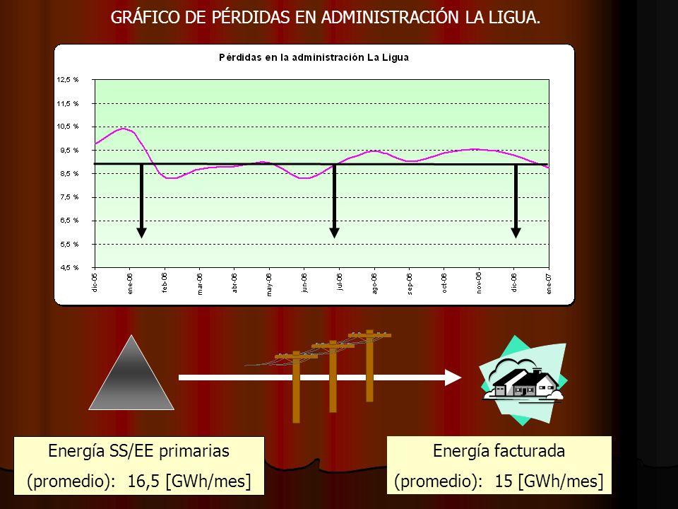 GRÁFICO DE PÉRDIDAS EN ADMINISTRACIÓN LA LIGUA.
