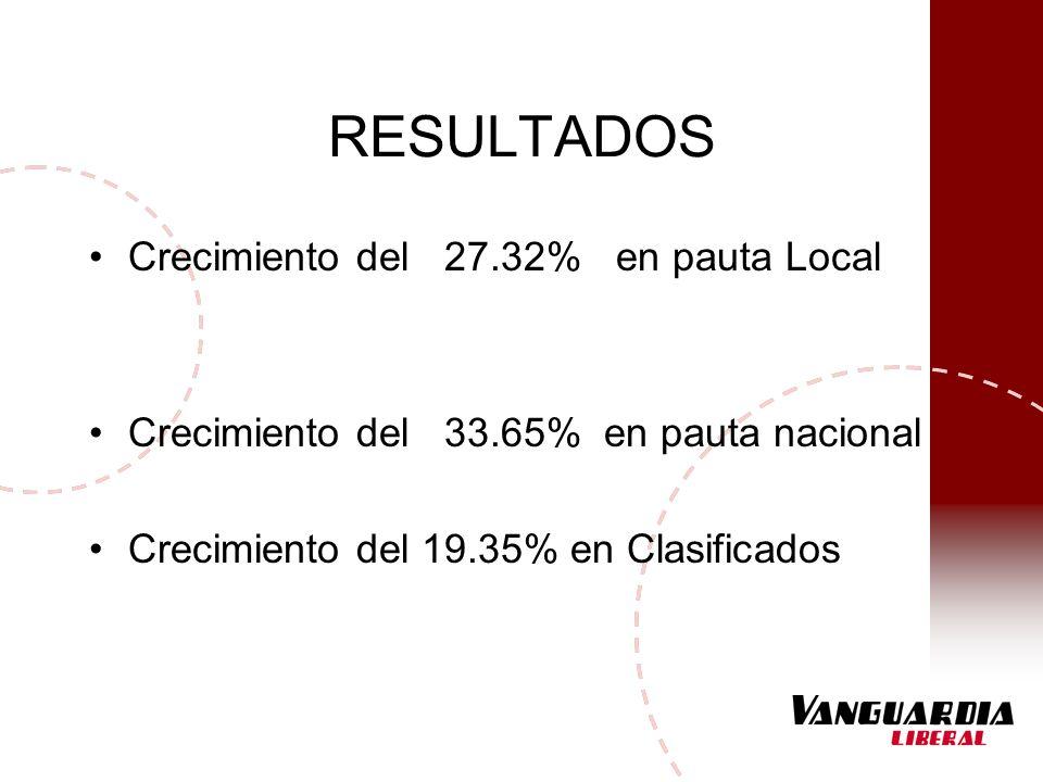 RESULTADOS Crecimiento del 27.32% en pauta Local