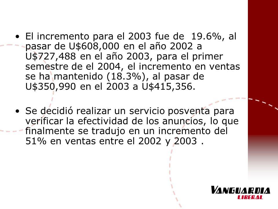 El incremento para el 2003 fue de 19