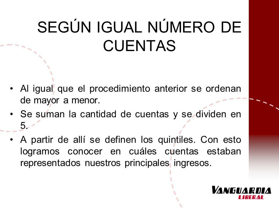 SEGÚN IGUAL NÚMERO DE CUENTAS