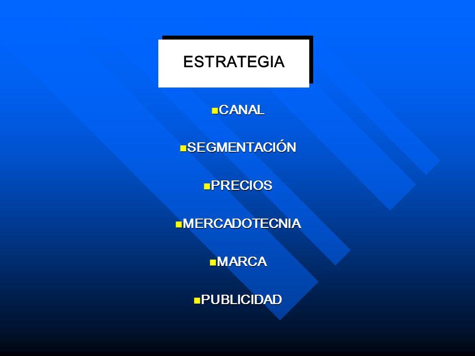 CANAL SEGMENTACIÓN PRECIOS MERCADOTECNIA MARCA PUBLICIDAD