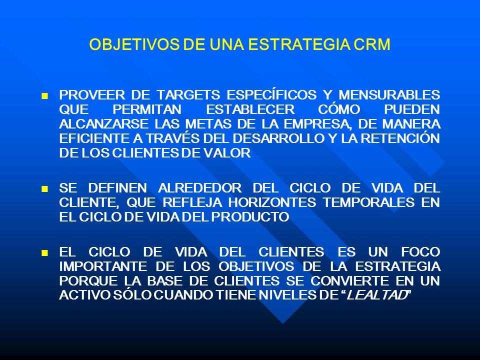 OBJETIVOS DE UNA ESTRATEGIA CRM
