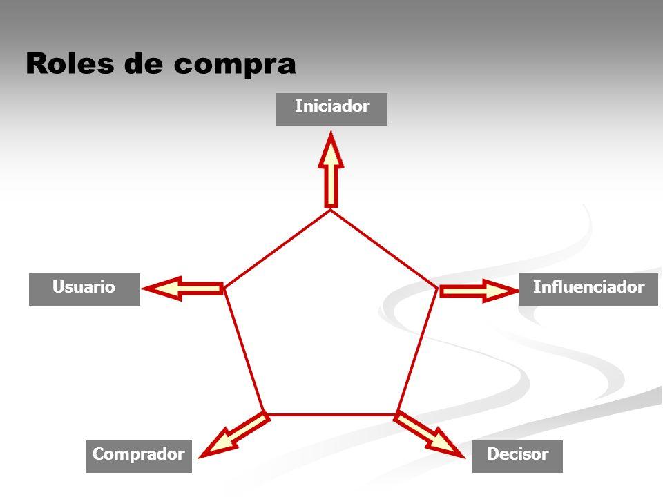 Roles de compra Iniciador Usuario Influenciador Comprador Decisor
