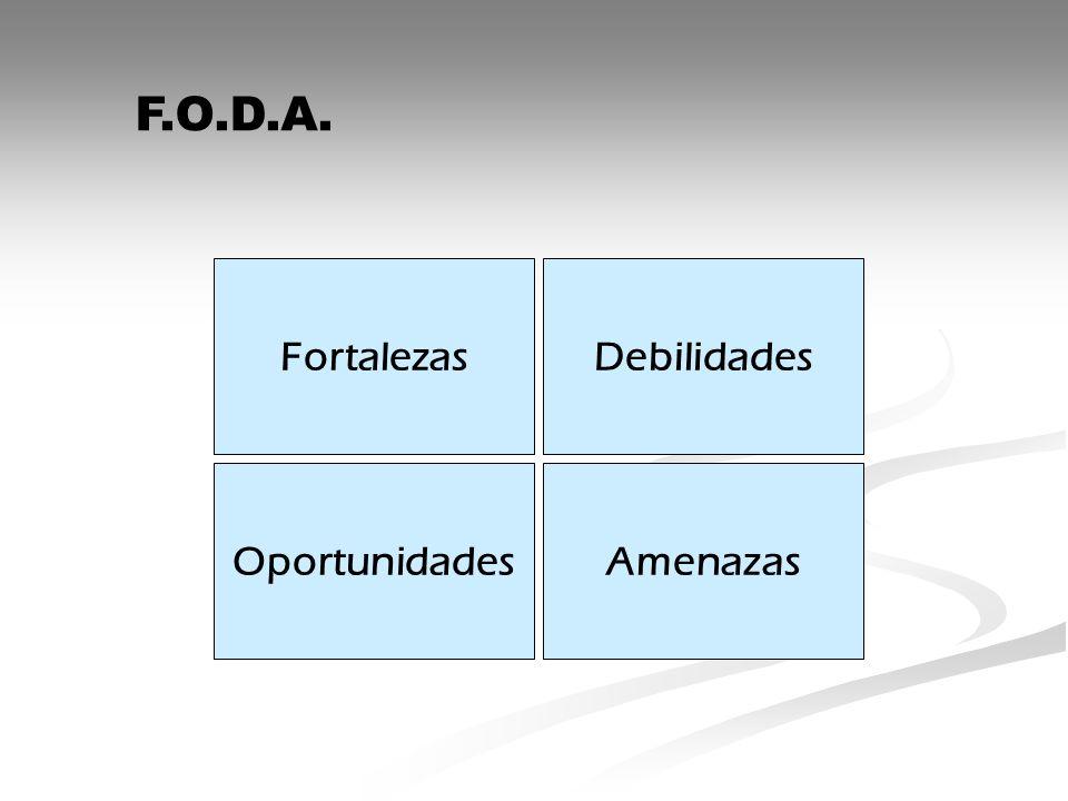 F.O.D.A. Fortalezas Debilidades Oportunidades Amenazas