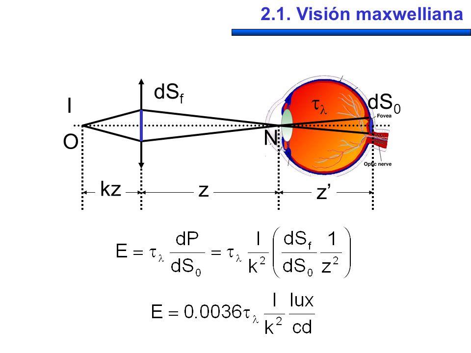 2.1. Visión maxwelliana dSf  dS0 I N O kz z z'
