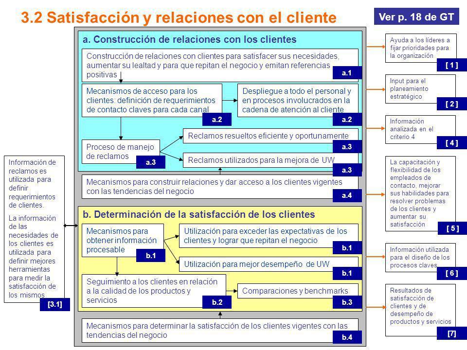 3.2 Satisfacción y relaciones con el cliente