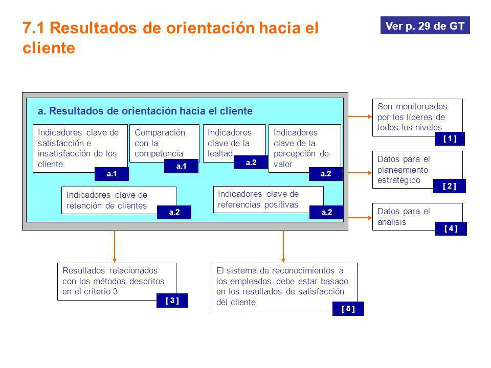 a. Resultados de orientación hacia el cliente
