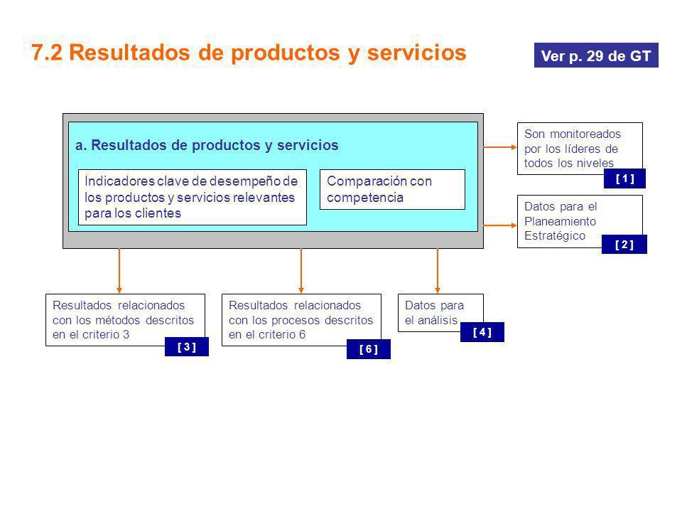 7.2 Resultados de productos y servicios