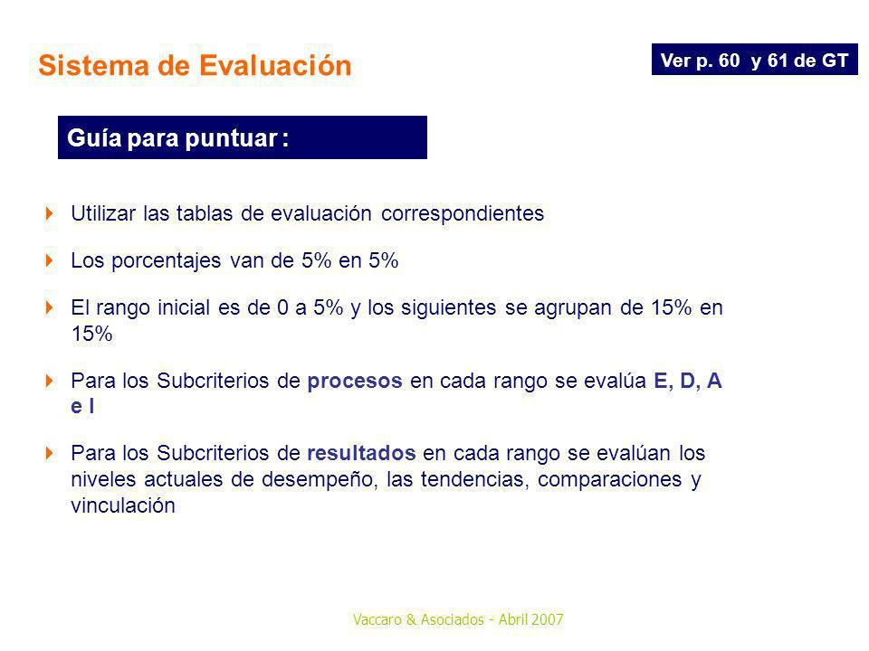 Sistema de Evaluación Guía para puntuar :