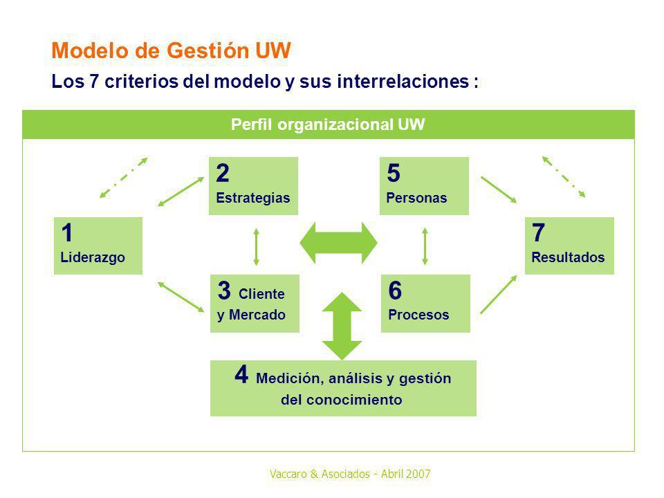 Perfil organizacional UW 4 Medición, análisis y gestión