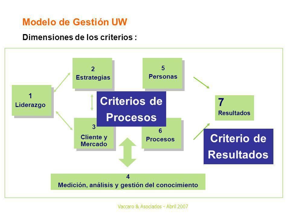 Criterio de Resultados Medición, análisis y gestión del conocimiento