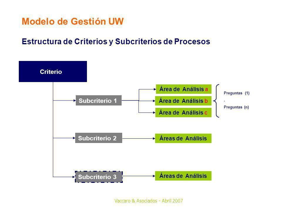 Modelo de Gestión UW Estructura de Criterios y Subcriterios de Procesos. 5. Personas. Criterio. Subcriterio 1.