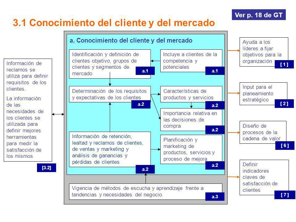 3.1 Conocimiento del cliente y del mercado