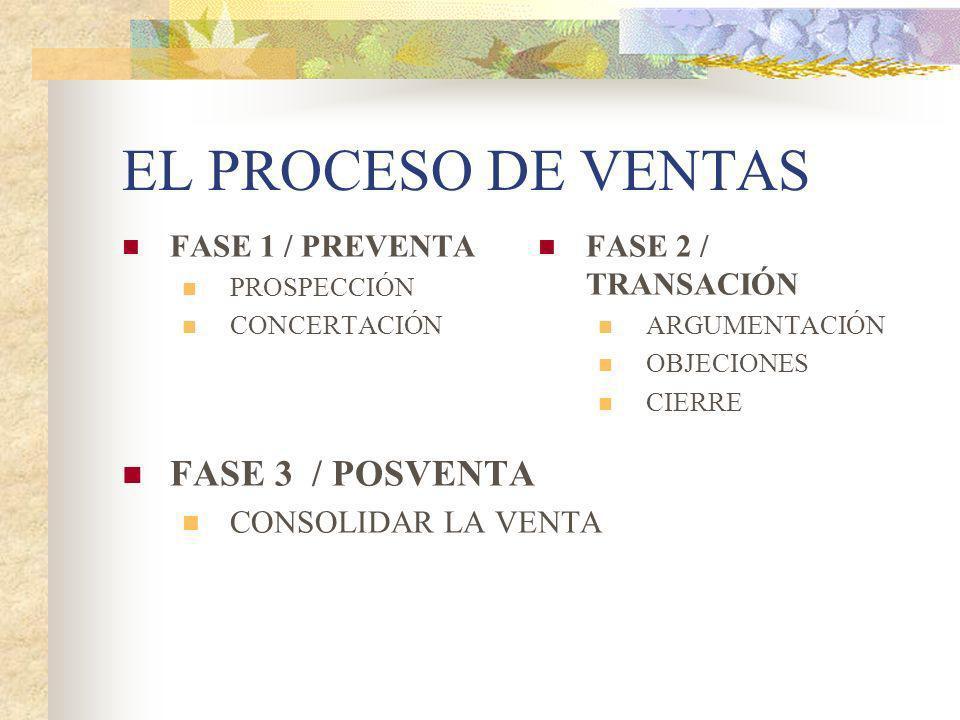 EL PROCESO DE VENTAS FASE 3 / POSVENTA FASE 1 / PREVENTA