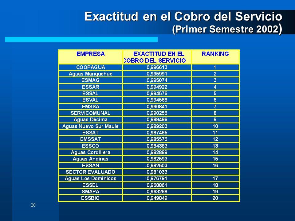 Exactitud en el Cobro del Servicio (Primer Semestre 2002)