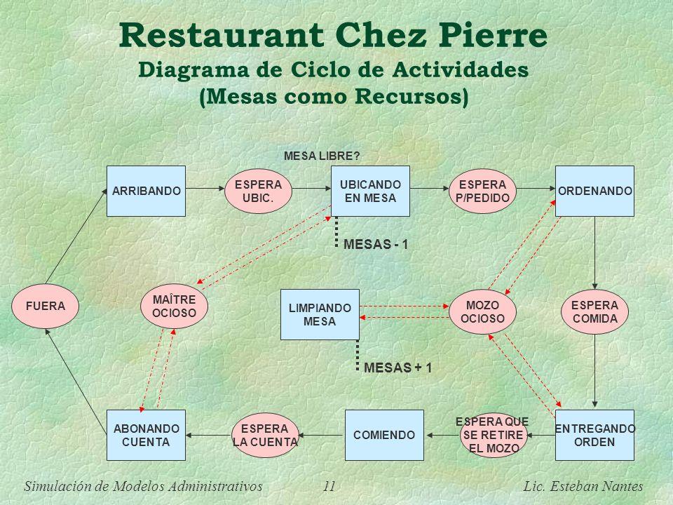 Restaurant Chez Pierre Diagrama de Ciclo de Actividades