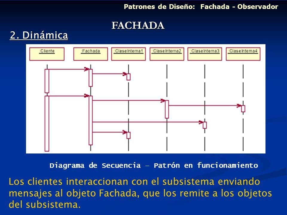 Diagrama de Secuencia – Patrón en funcionamiento