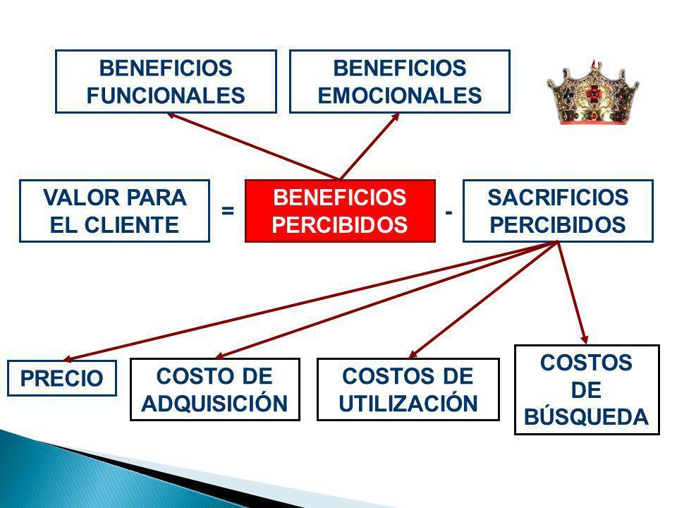 BENEFICIOS FUNCIONALES BENEFICIOS EMOCIONALES
