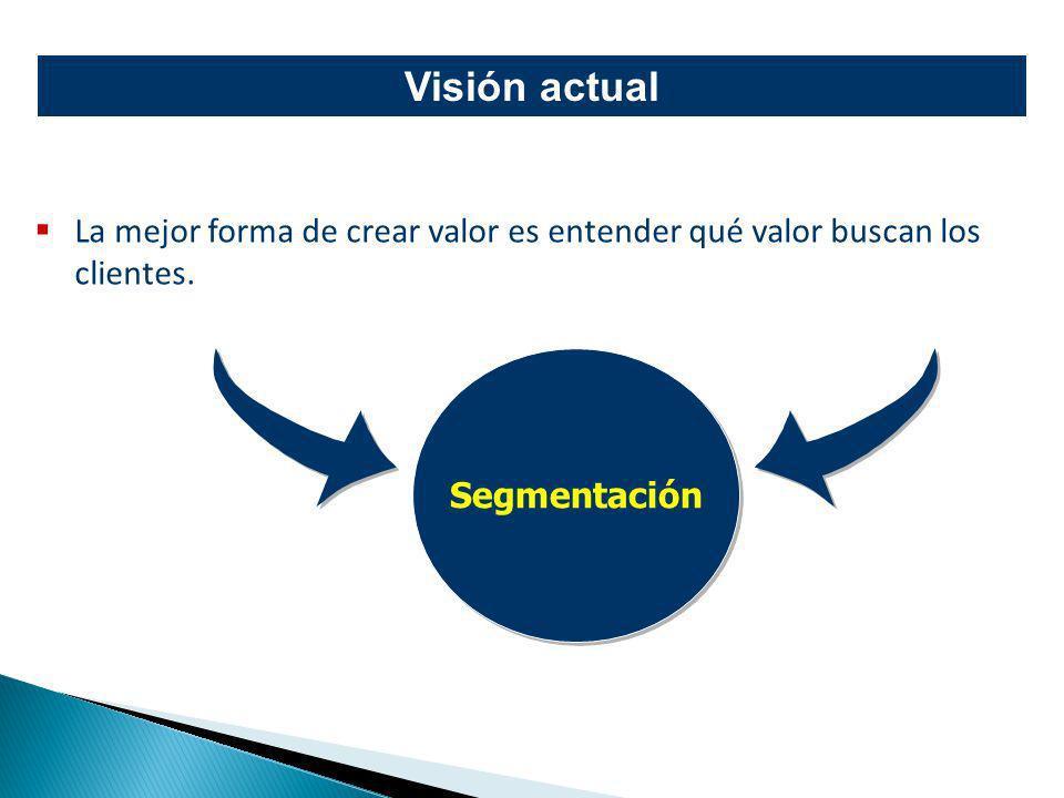 Visión actual La mejor forma de crear valor es entender qué valor buscan los clientes. Segmentación