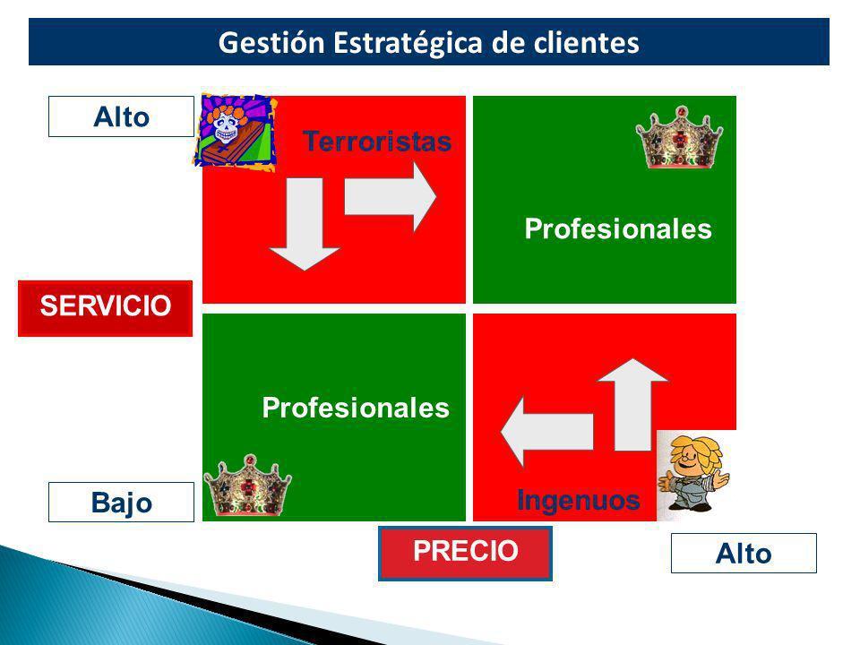 Gestión Estratégica de clientes