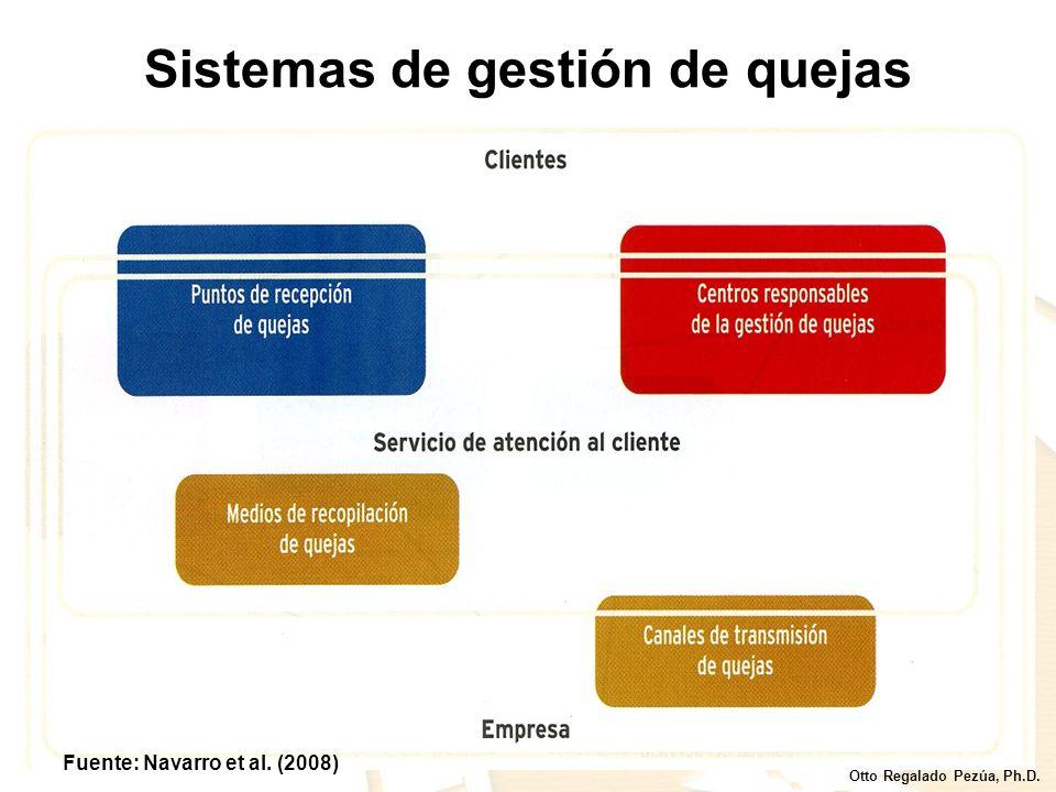 Sistemas de gestión de quejas