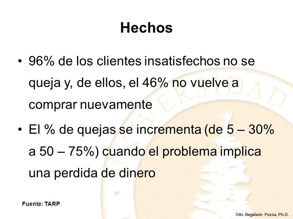 Hechos 96% de los clientes insatisfechos no se queja y, de ellos, el 46% no vuelve a comprar nuevamente.