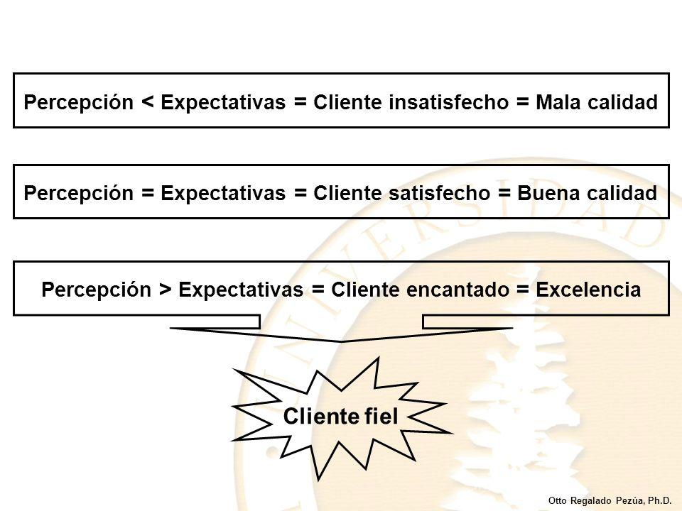 Percepción < Expectativas = Cliente insatisfecho = Mala calidad