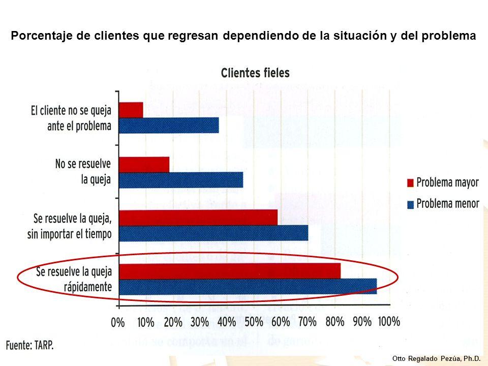 Porcentaje de clientes que regresan dependiendo de la situación y del problema