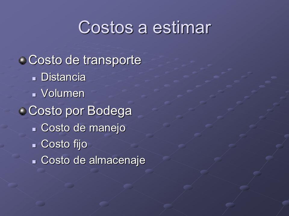 Costos a estimar Costo de transporte Costo por Bodega Distancia