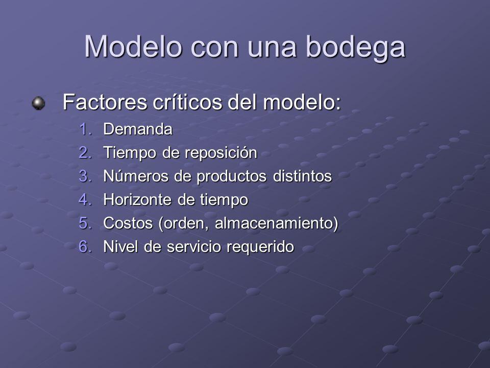 Modelo con una bodega Factores críticos del modelo: Demanda