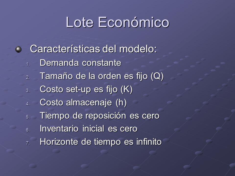 Lote Económico Características del modelo: Demanda constante