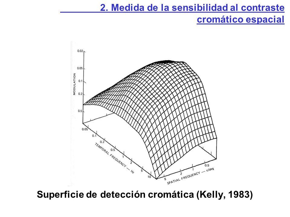 Superficie de detección cromática (Kelly, 1983)