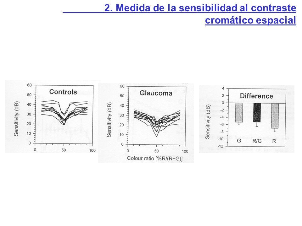 2. Medida de la sensibilidad al contraste cromático espacial