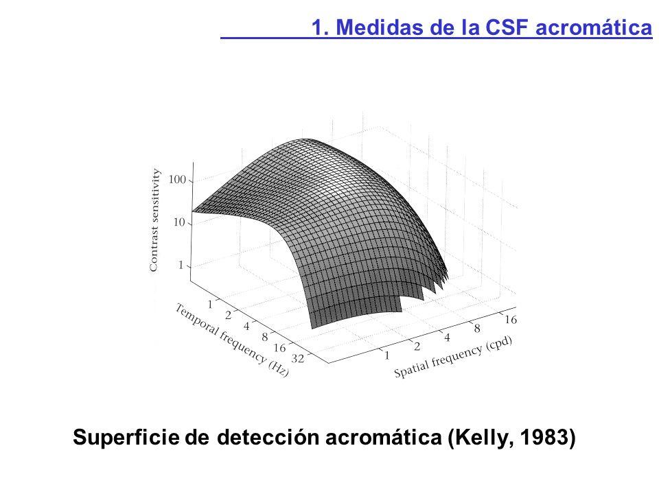 Superficie de detección acromática (Kelly, 1983)