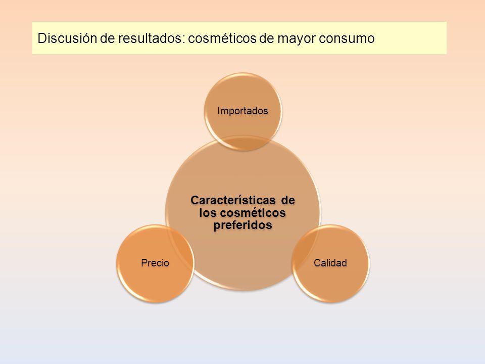 Discusión de resultados: cosméticos de mayor consumo