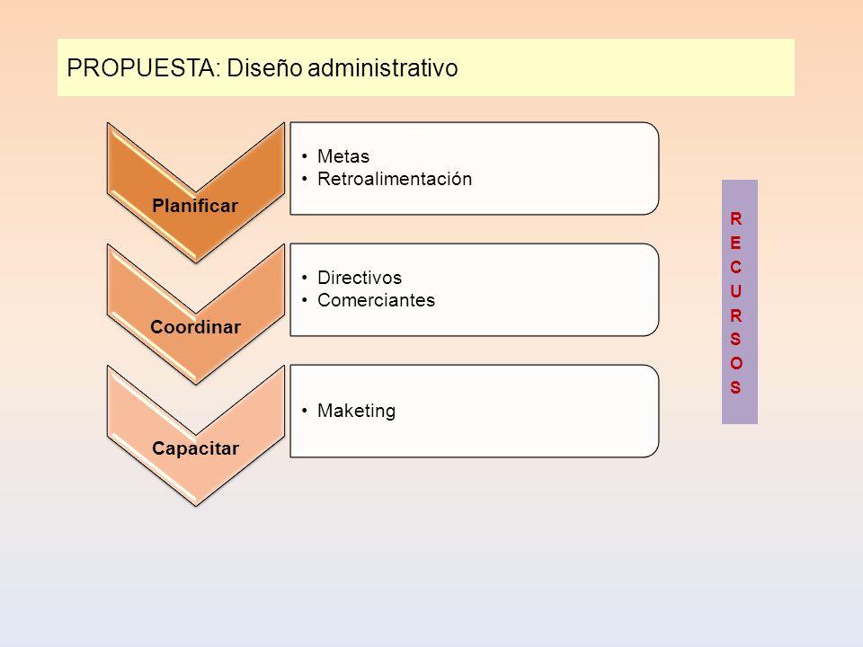 PROPUESTA: Diseño administrativo