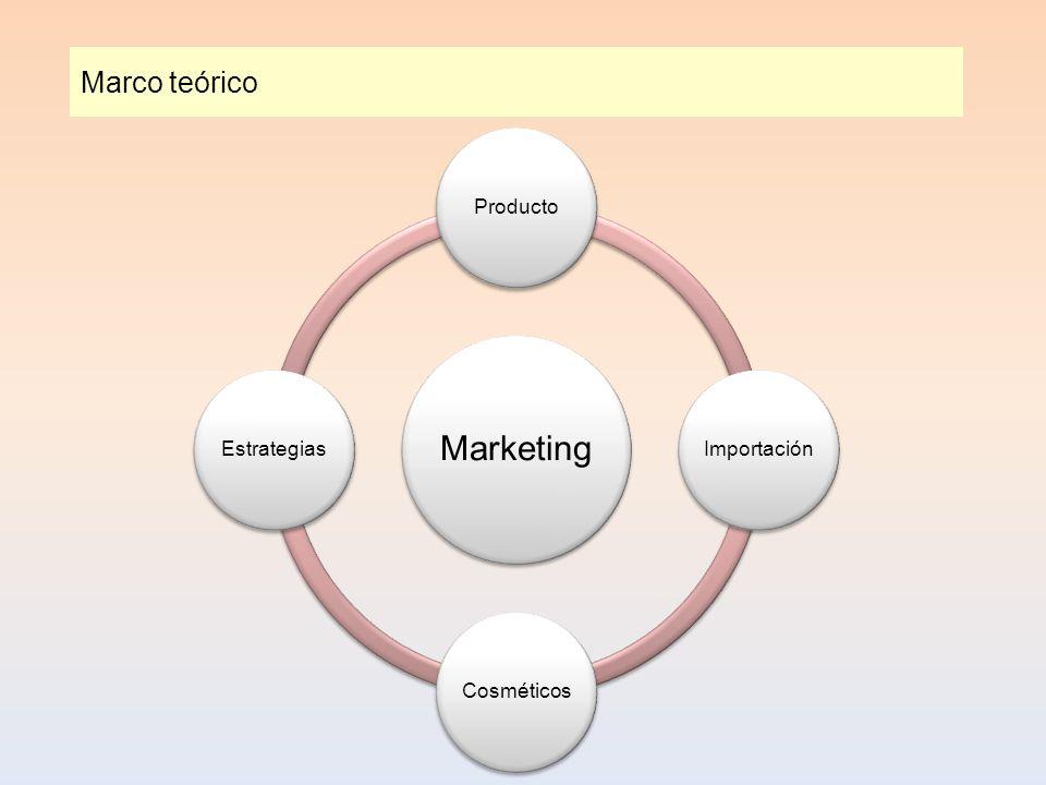 Marco teórico Marketing Producto Importación Cosméticos Estrategias