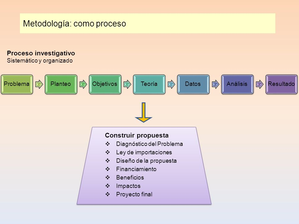 Metodología: como proceso