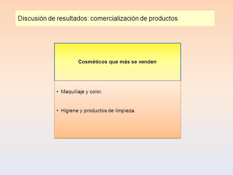 Discusión de resultados: comercialización de productos