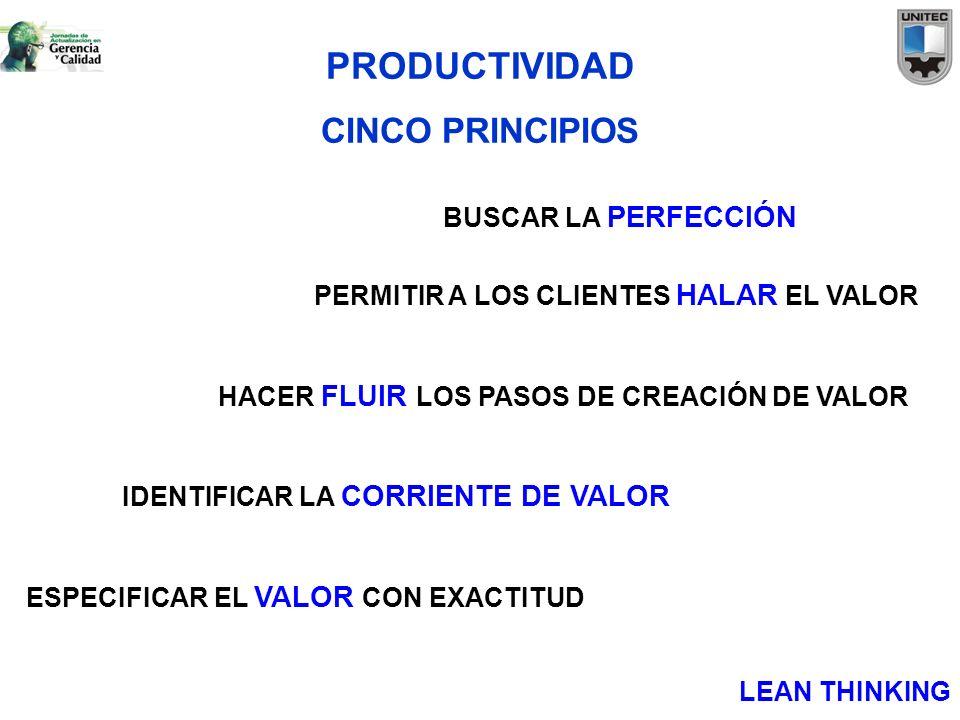 PRODUCTIVIDAD CINCO PRINCIPIOS PERMITIR A LOS CLIENTES HALAR EL VALOR